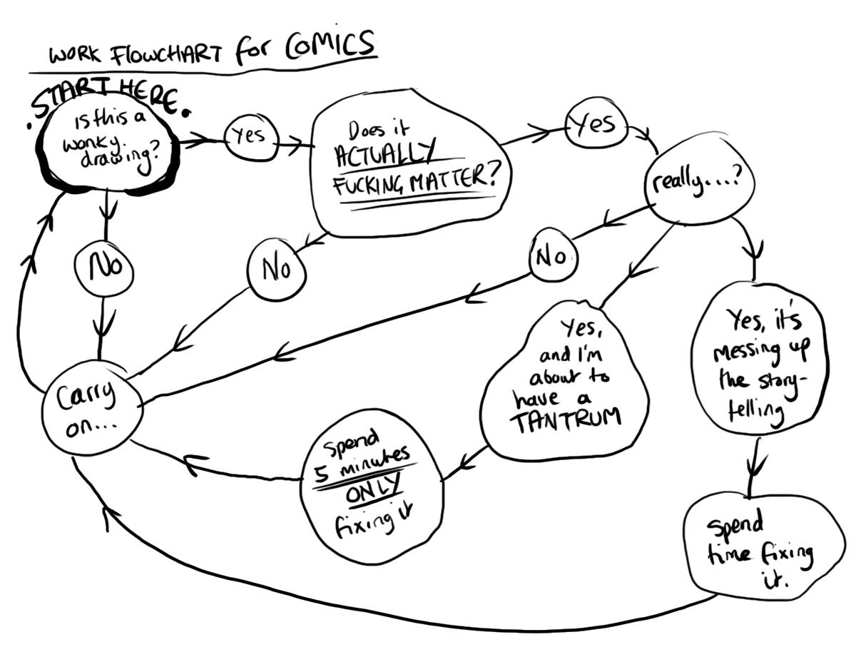 comicsflowchart